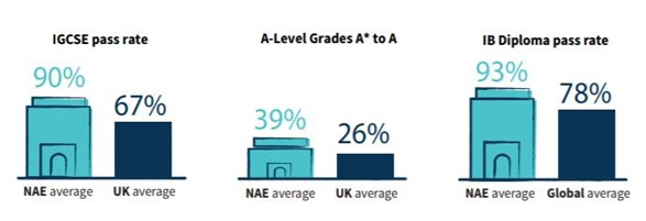 NAE Average Pass Rates