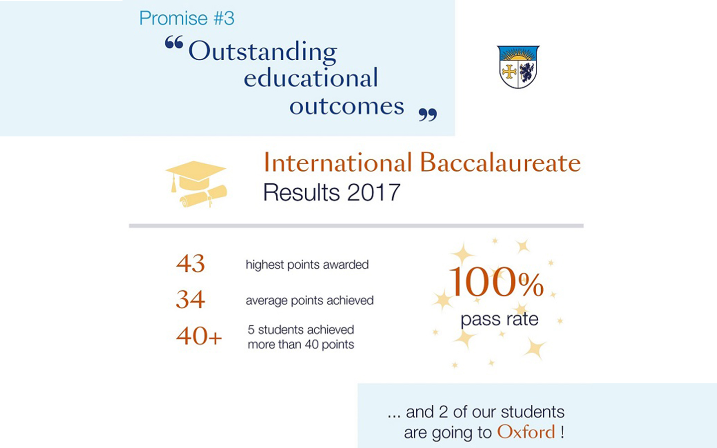 Beau Soleil 2017 Academic results