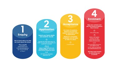 CDL Admissions Steps thumbnail 300x160