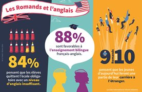 Infographics: Swiss French-speakers and the English language