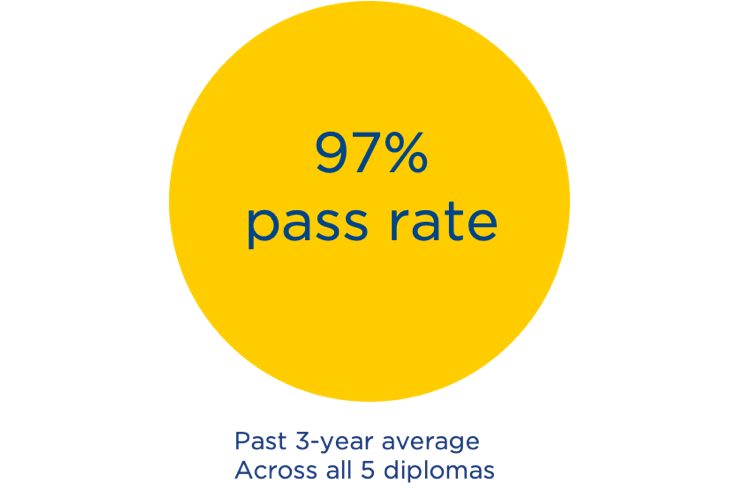 CDL Pass Rate 2019