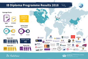 British International School Bratislava - IB Diploma results 201