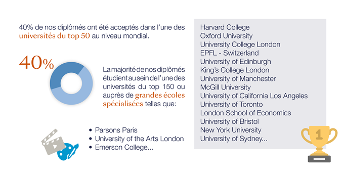 University destinations_français