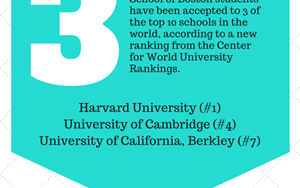 Center for World University Rankings